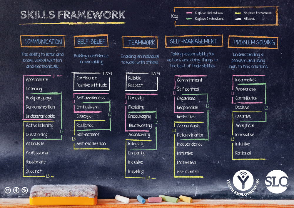 Developed in conjunction with Youth Employment UK, the Skills Framework provides the basis for behavioural skill development embedded across all SLQ qualifications.