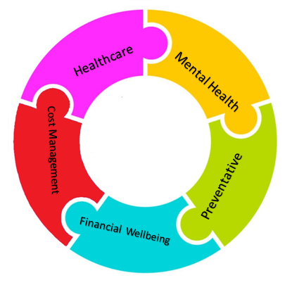 Wellbeing Chart 2.png