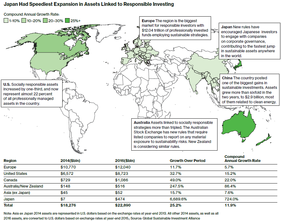 View the entire  Bloomberg Brief | Best of Sustainable Finance