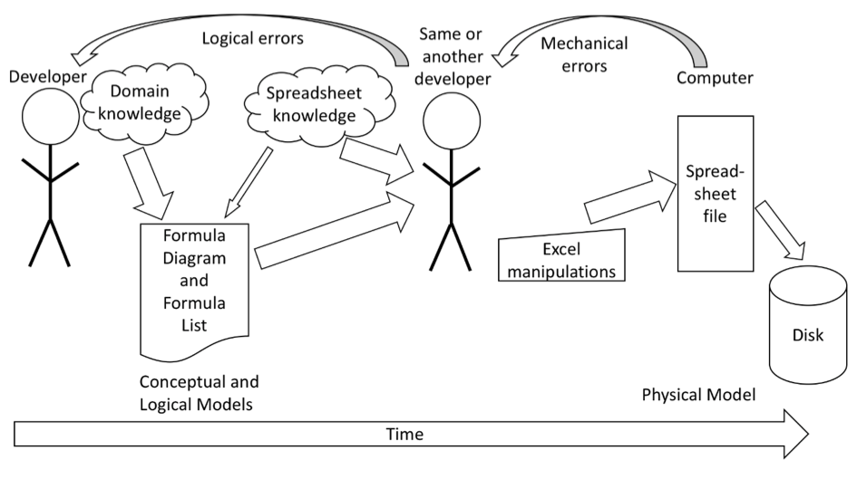 The SSMI development cycle: your creative process (Formula Diagram and List) is not interrupted by keyboard manipulations,