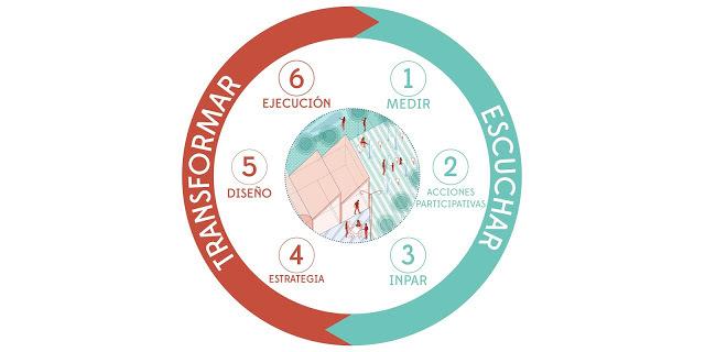 Modelo circular basado en la transformació a través de la participación. Fuente: Paisaje Transversal.