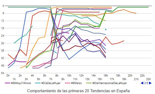 Hashtags más usados el 8 de marzo de 2019 en  Twitter  en España. Fuente: Trendinalia.