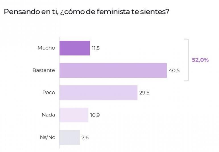 """Intensidad de la identidad feminista entre los españoles mayores de 18 años en 2018. Fuente: CTXT Revista Contexto (2018) """"El feminismo en España: ¿realidad o burbuja?. I Jornadas Internacionales Feministas"""" Zaragoza."""
