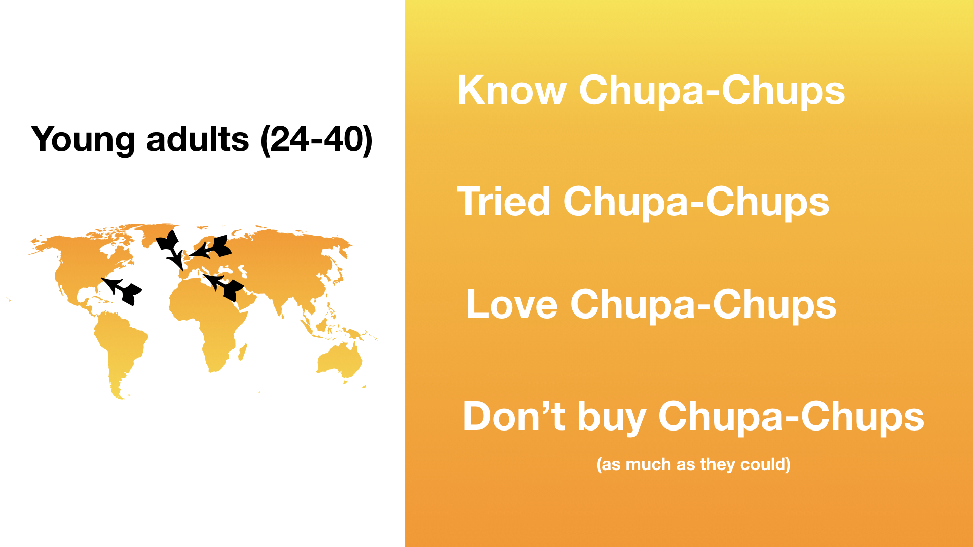 While the vast majority of the interviewed said they  love Chupa Chups as a brand, they also admitted they don't buy it anymore.