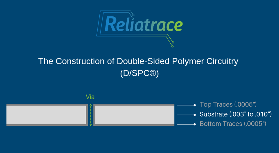 Employing a specialized screen printing process, Double-Sided Polymer Circuitry (D/SPC®) from Reliatrace® has printed circuitry on  both the   top   and bottom  of the circuit substrate, which are joined by vias.