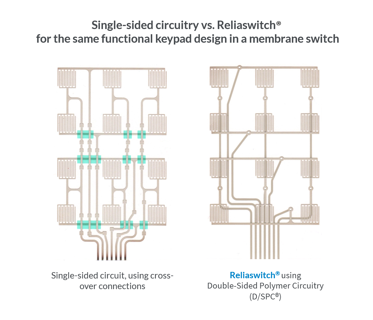 The single-sided membrane switch circuit on the left utilizes cross-over connections, which are vulnerable to silver migration, and ultimately circuitry failure. The Reliaswitch® circuit on the right is designed with Double-Sided Polymer Circuitry (D/SPC®), which has traces printed on both sides of the substrate and is inherently more reliable, as silver cannot migrate through the polyester substrate.