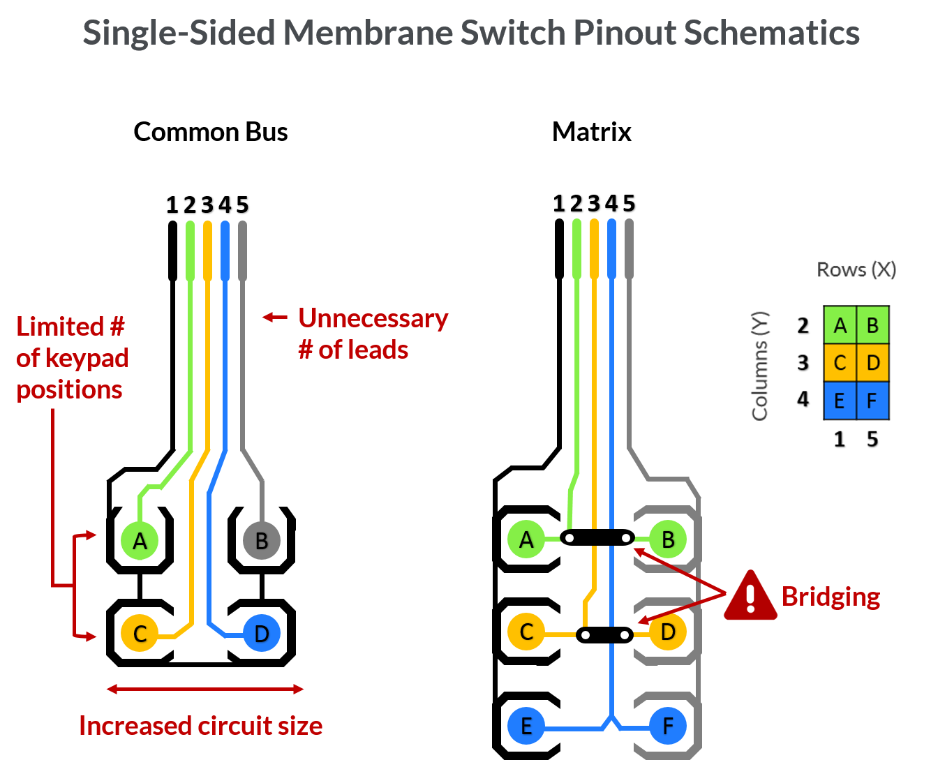 The above image features two examples of membrane switch pinout schematics  (Common Bus and Matrix Layout),  which are not optimized for reliability or efficiency due to their single-sided design. Reliatrace®'s Double-Sided Polymer Circuitry (D/SPC)® technology provides you with enhanced capabilities that eliminate these areas of weakness, significantly reducing your risk of circuitry failure.