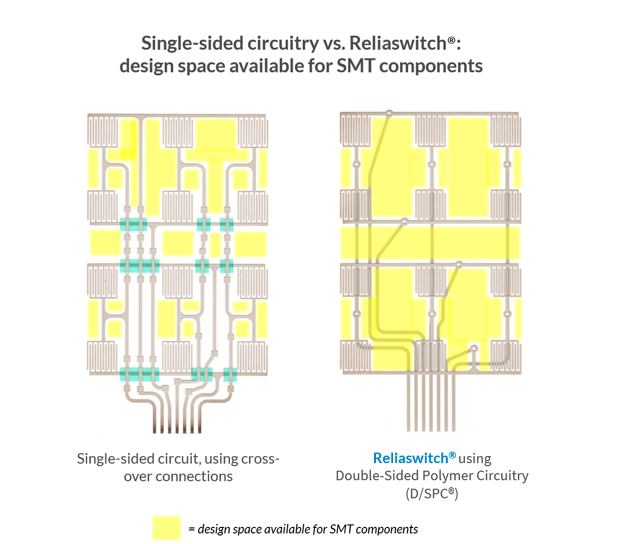 Compared to single-sided circuits, Reliaswitch®'s double-sided technology offers more room to place SMT components (e.g., LEDs or resistors),  without  increasing your circuitry footprint. Limited to only one side of the substrate, space constraints often force single-sided competitors to use a less reliable dual-circuit design to meet SMT requirements. Reliaswitch enables you to accommodate SMT requirements while keeping your membrane switch more reliable, flexible and thinner.