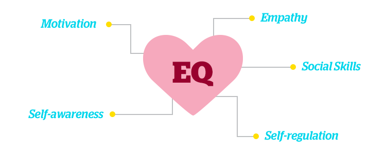 Five components of emotional intelligence (EQ)