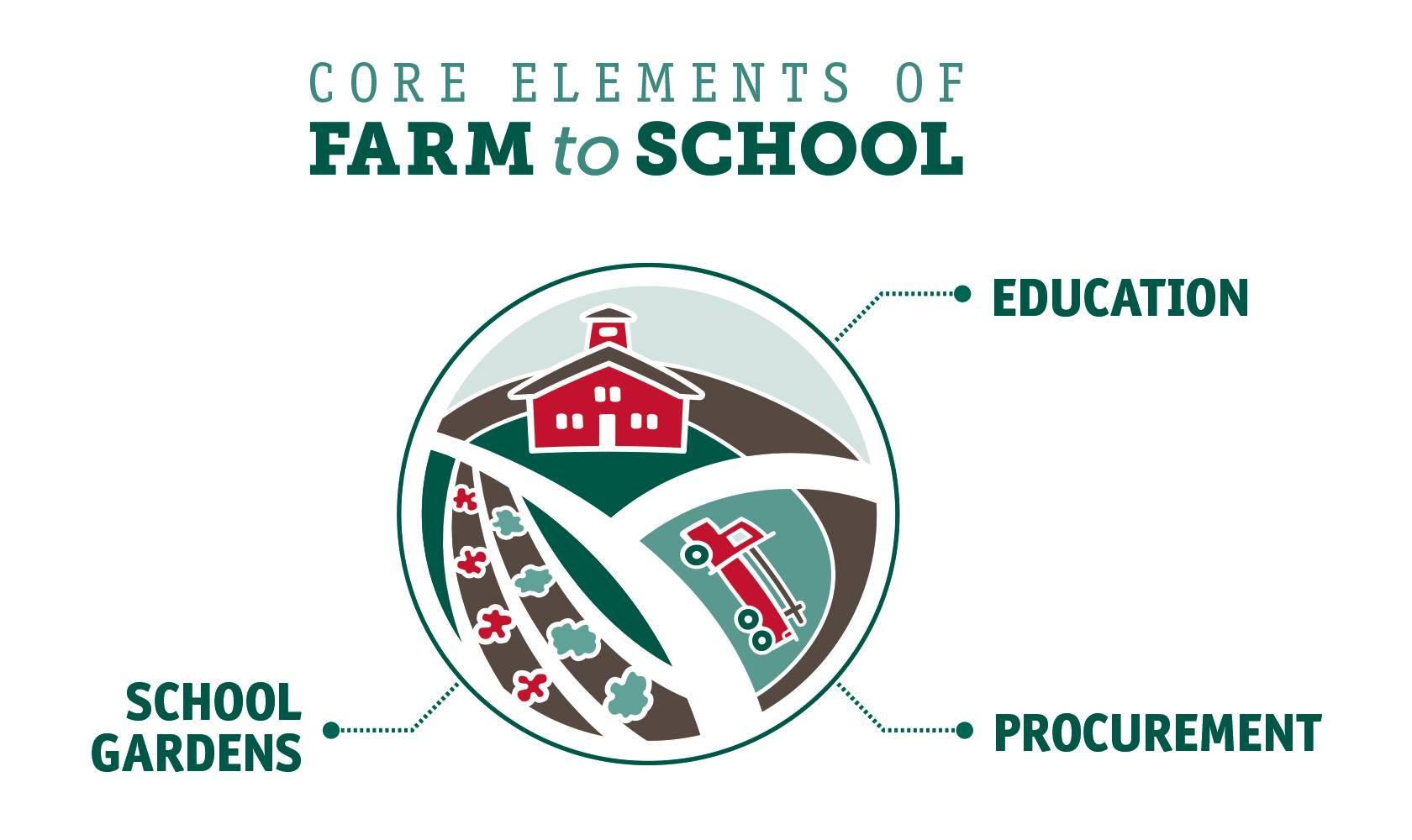 Farm to School Program Model. Credit: National Farm to School Network