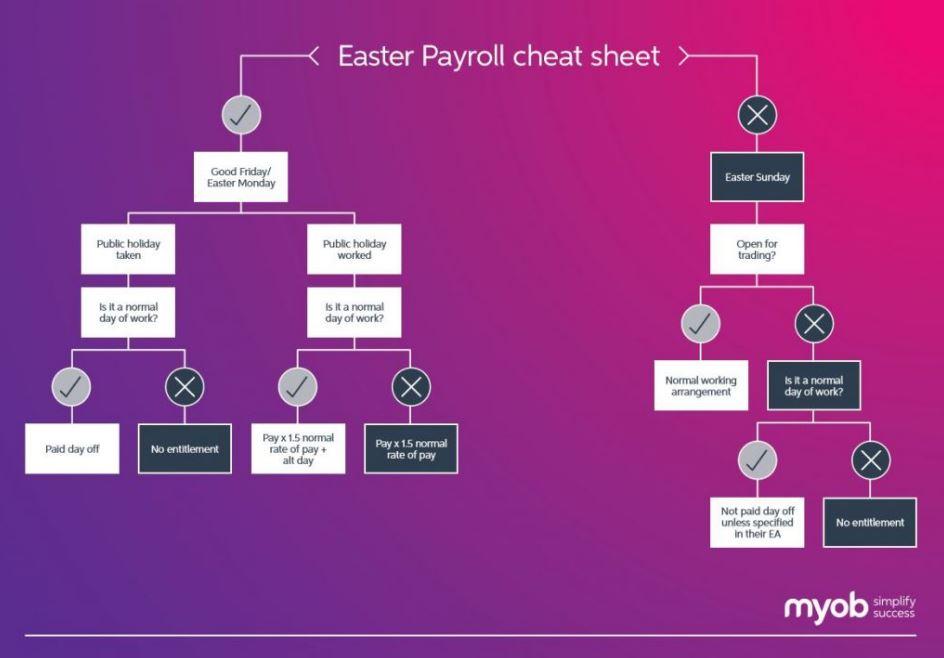 Easter Payroll Cheat Sheet.JPG