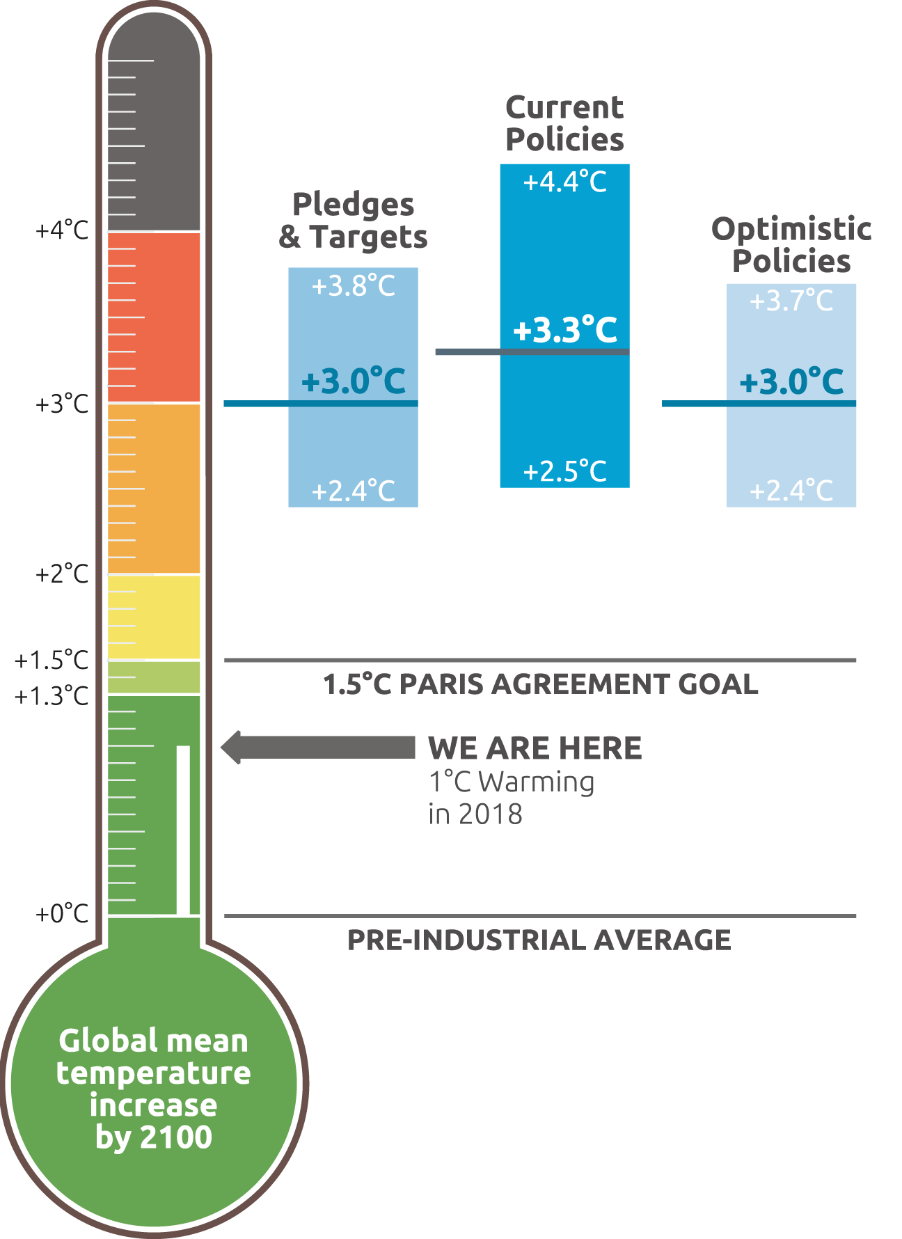 SOURCE: Climate Action Tracker