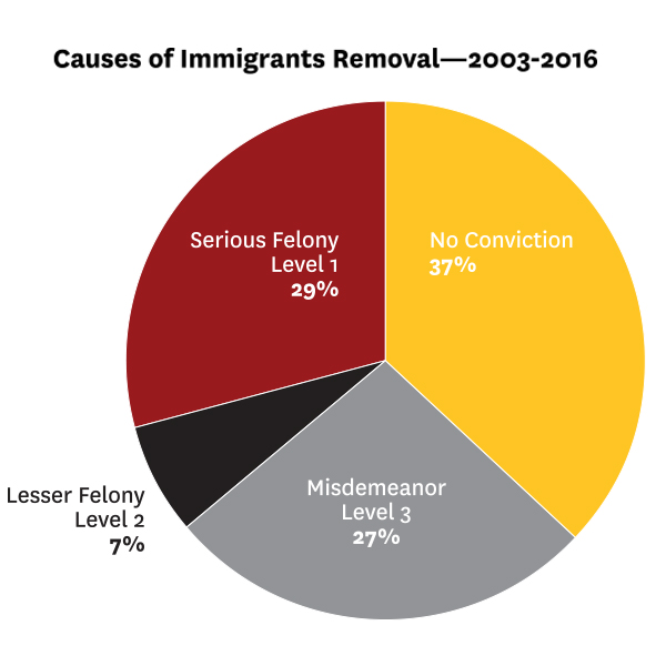 Causes of Immigrant Removals.jpg