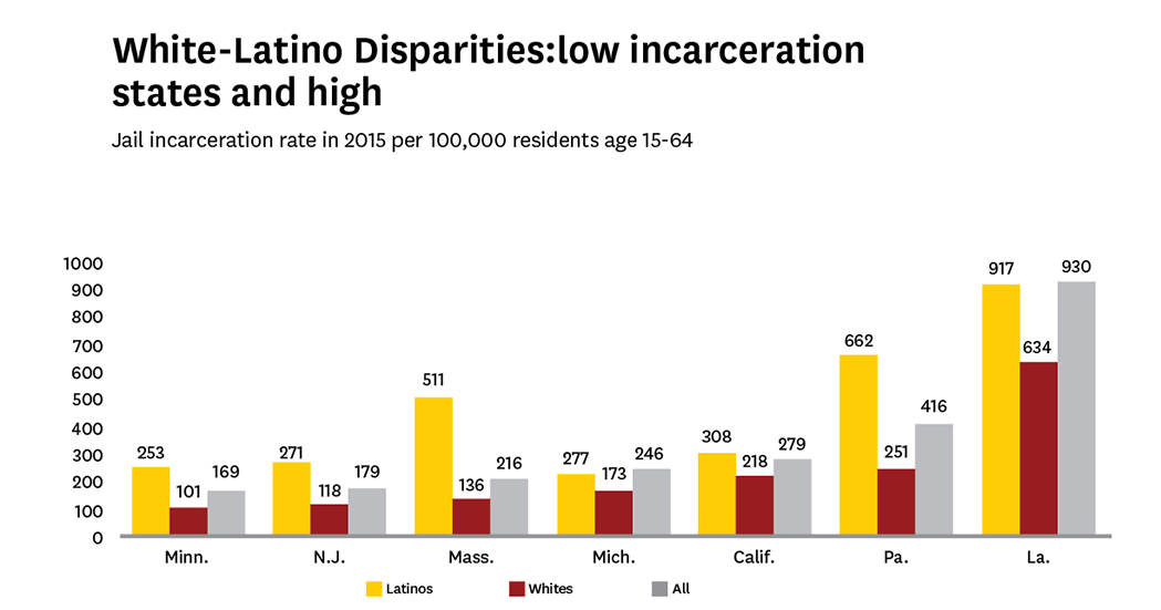Incarceration Rate in State and Fed22_.jpg