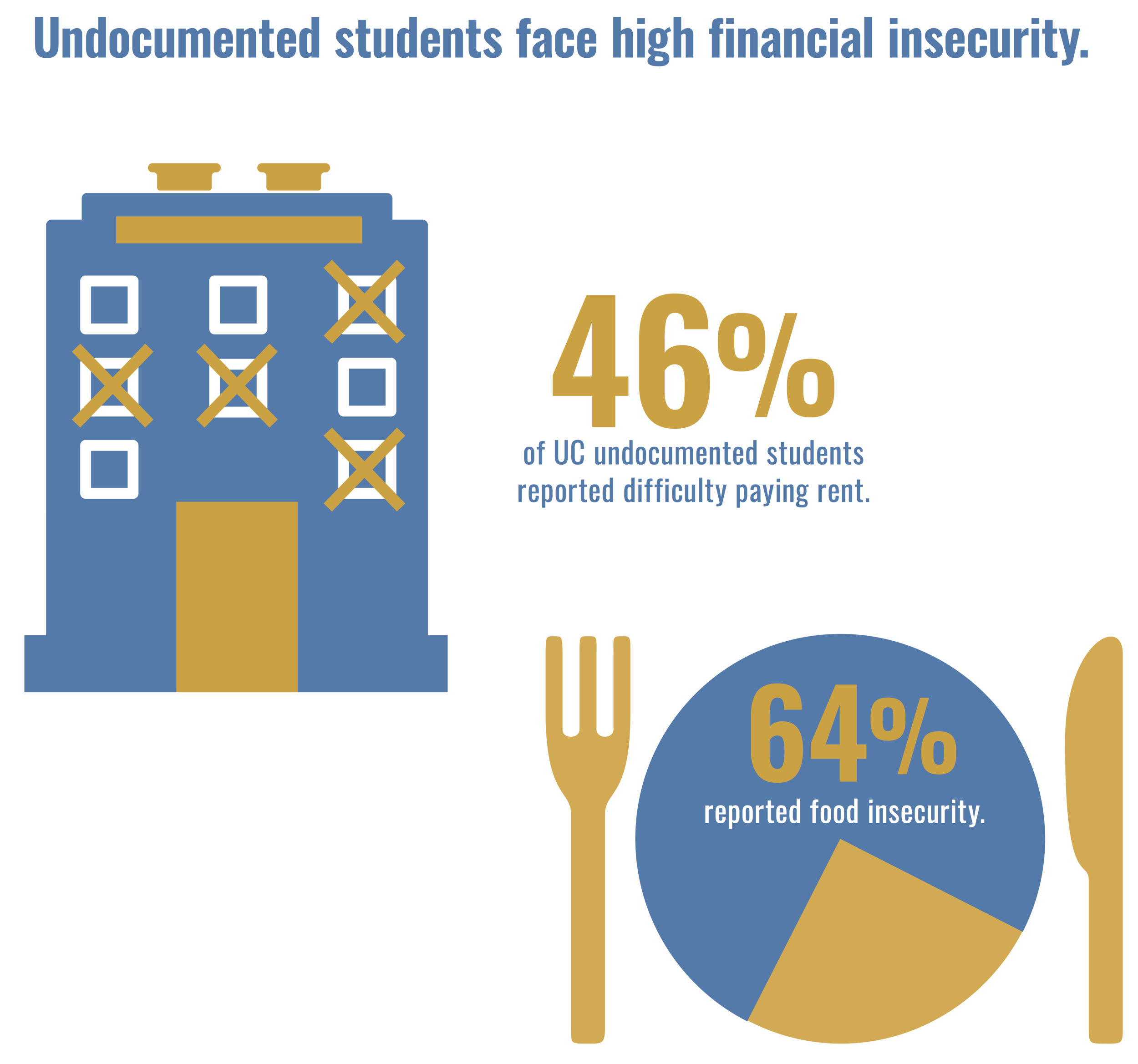 Struggling: Undocumented Students' Financial Need - UC undocumented students receive need-based financial aid if they qualify for in-state tuition, narrowing the gap between undocumented and citizen students from low-income backgrounds. Despite this, UC undocumented students have persisting financial need. This 2-page brief reviews their access to financial aid, explores persisting financial concerns, and offers policy recommendations.
