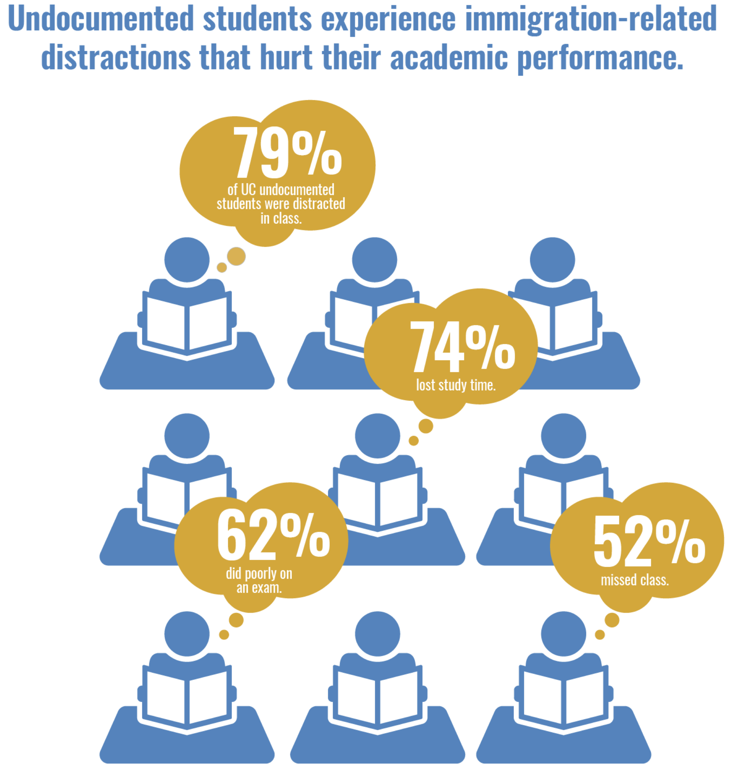 Distracted: Undocumented Students' Disrupted Academics - Undocumented students academic engagement is disrupted by a variety of immigration-related concerns. These distractions have cumulative consequences for academic engagement and performance. This 2-page brief explores sources of distraction and offers policy recommendations.