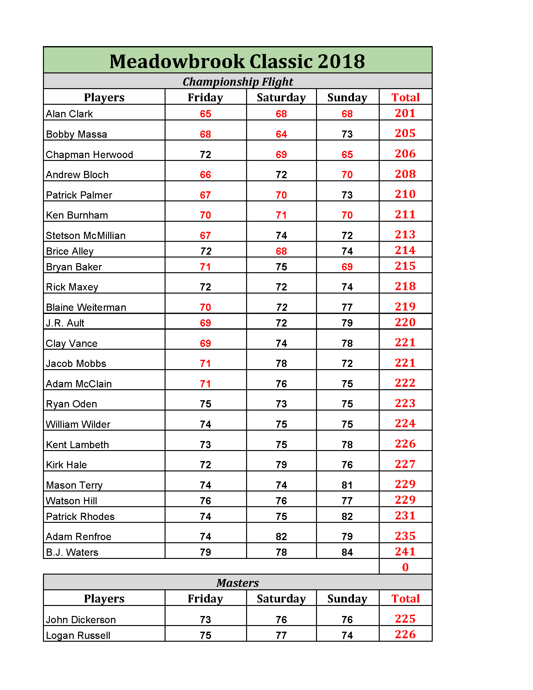 MB_Classic_18_Master.xlsx - Final Scores_Page_1.png
