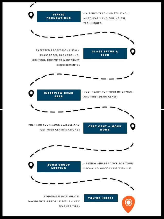 Roadmap To VIPKID Guide ..