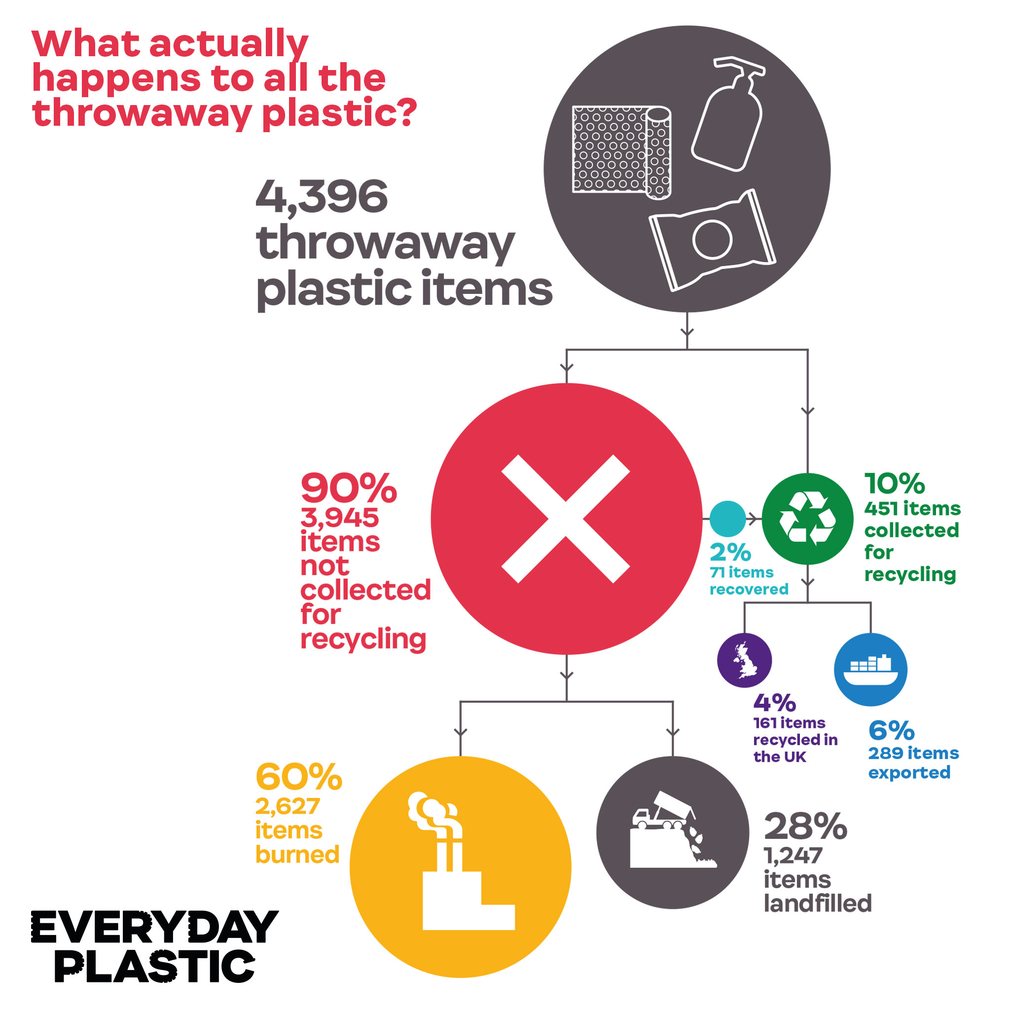 6. What actually happens to all the throwaway plastic_ © Everyday Plastic 2018. Designed by Leap.jpg