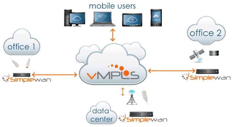 Fully Meshed   Deploying a traditional Fully Meshed Wide Area Network has traditionally been extremely costly, time consuming and difficult. With SimpleWan, you provide electricity and any Broadband connection and SimpleWan will build your own private and secure cloud with Fully Meshed topology. Our vMPLS routers are provided and installed at each location, those locations will be granted secure access to your company's cloud with full cloud-view connectivity to other locations connected to your private infrastructure. Mobile users will have the ability to connect into your cloud from any location and just about any device.