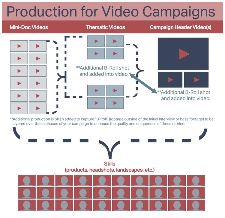 VideoMarketingFlow.jpg