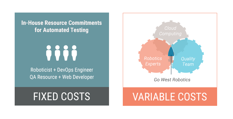 The expertise needed for automated testing lies outside of a robotics company's core business and competency. The cost required for a company to setup a scalable Go West Robotics is a team of engineers, solely focused on testing your product.