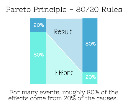 Pareto Principle Productivity