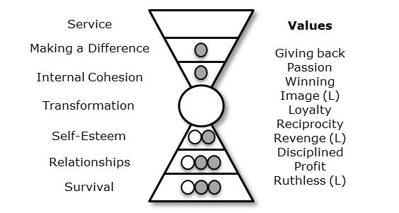 Trumps Values