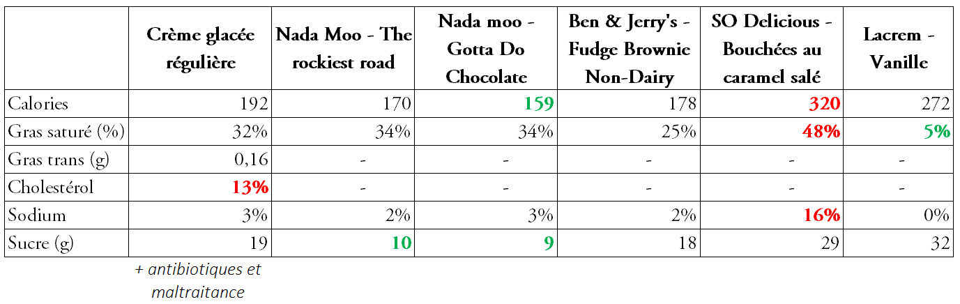 comparaison-creme glacee-fr.PNG