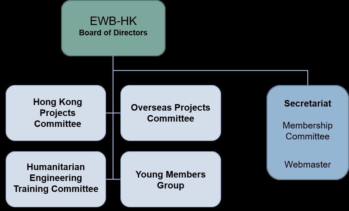 201801_Organization Chart.png