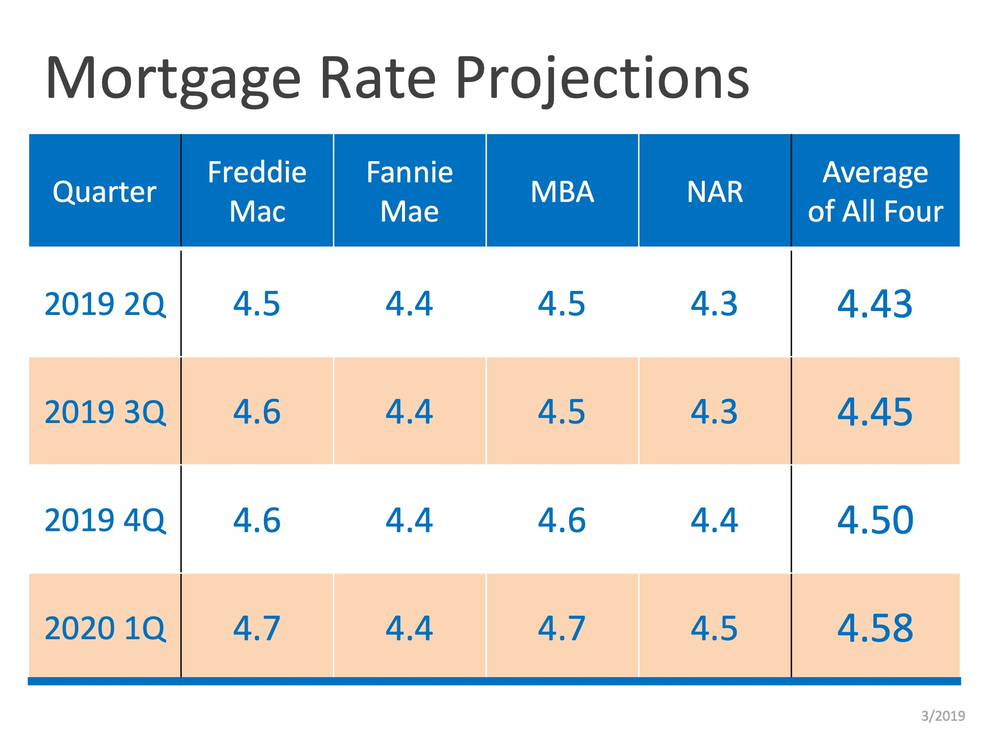 mortgage rates.jpeg