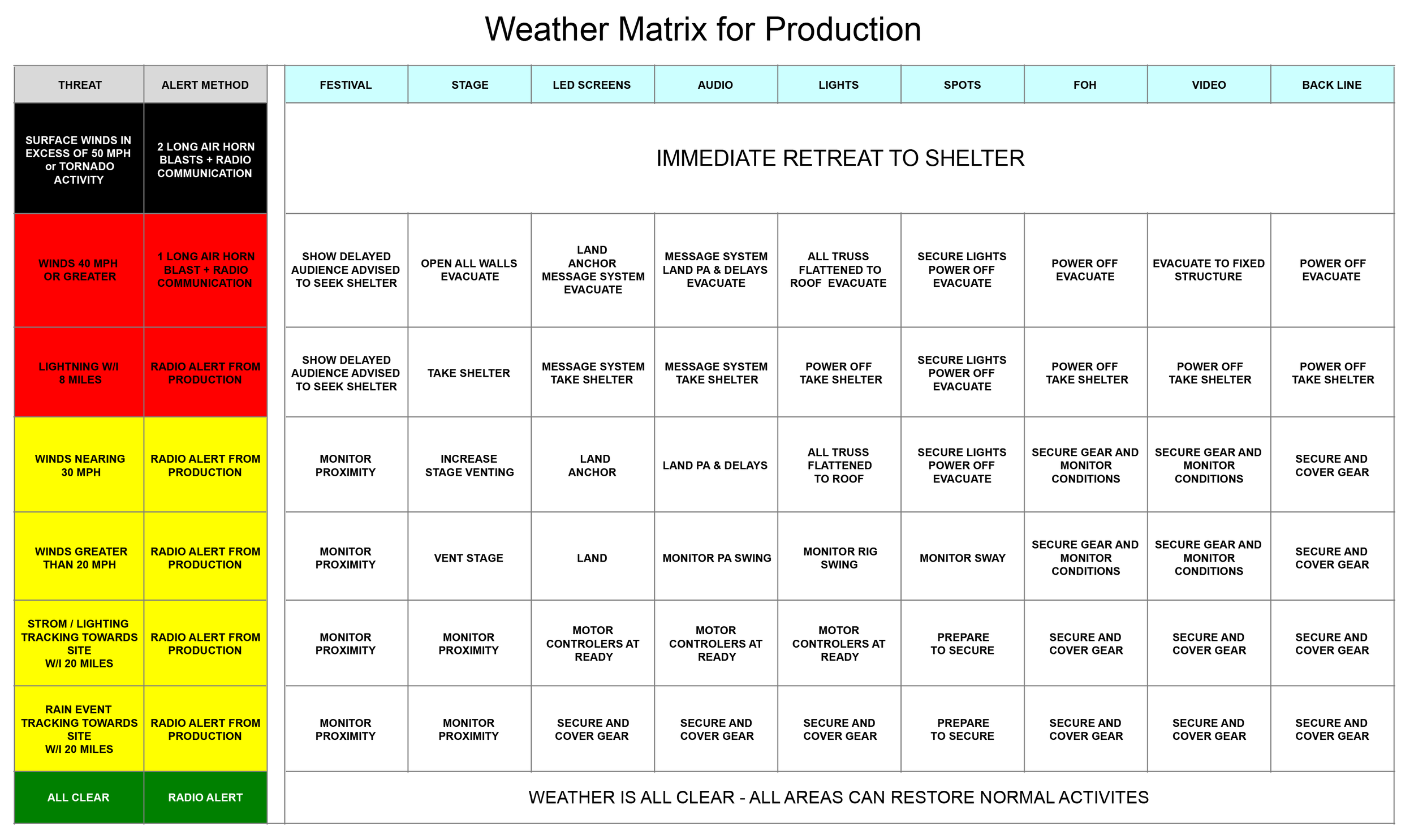 Weather Decision Matrix Example.png