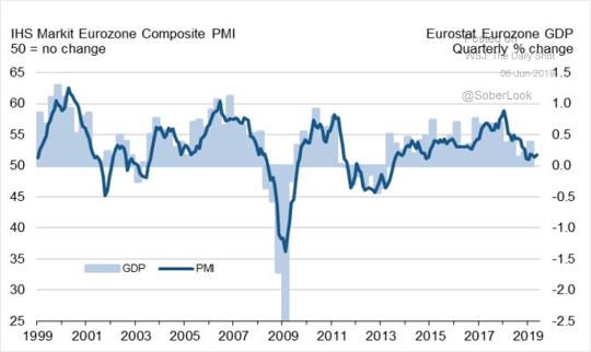 2019.06.07 2 EU PMI.png
