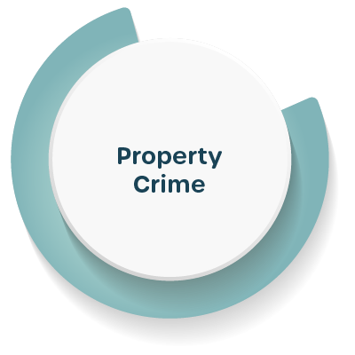 Number of property crime offenses per thousand residents