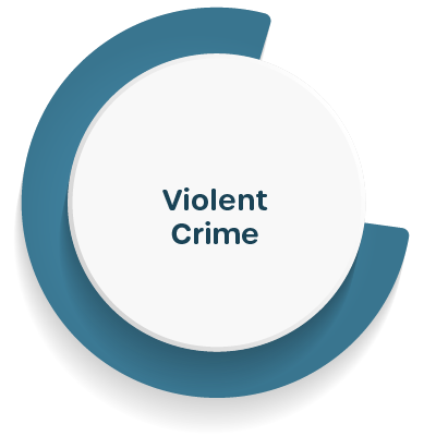 Number of violent crime offenses per thousand residents