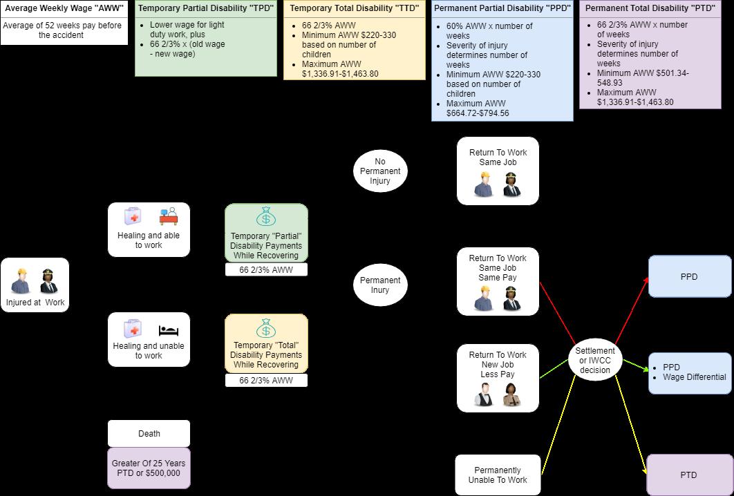 General Work Comp Diagram