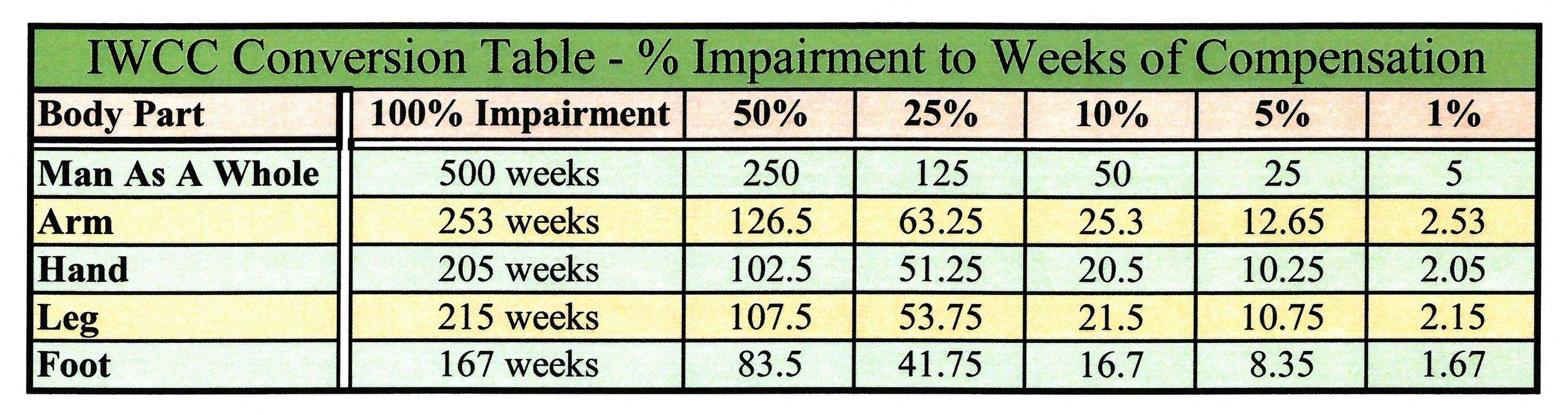 IWCC Impairment Conversion Table.jpg