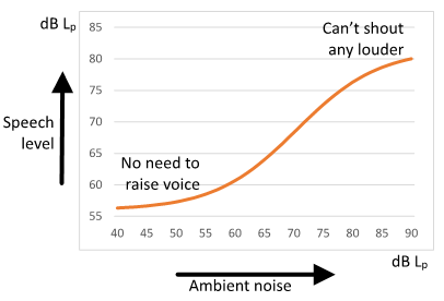 Lombard-effect-chart.png