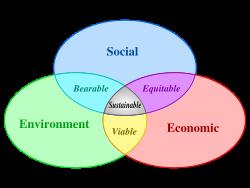 250px-sustainable_developmentsvg