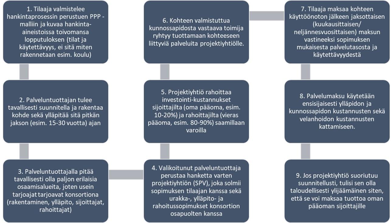 Näin PPP -malli toimii2.jpg