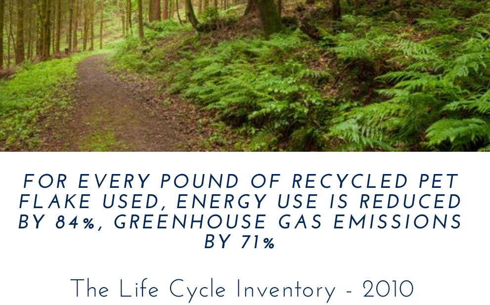Recycling is sustainable -