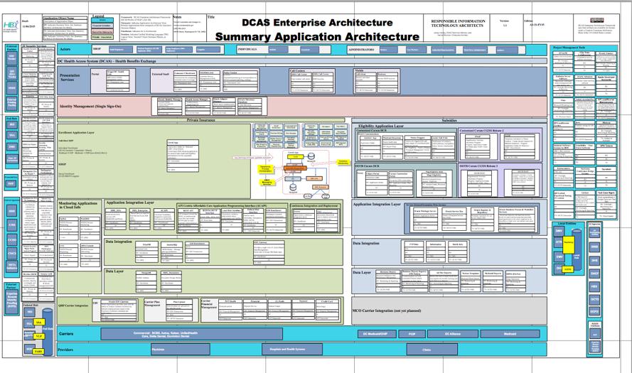 DCAS application architecture.png