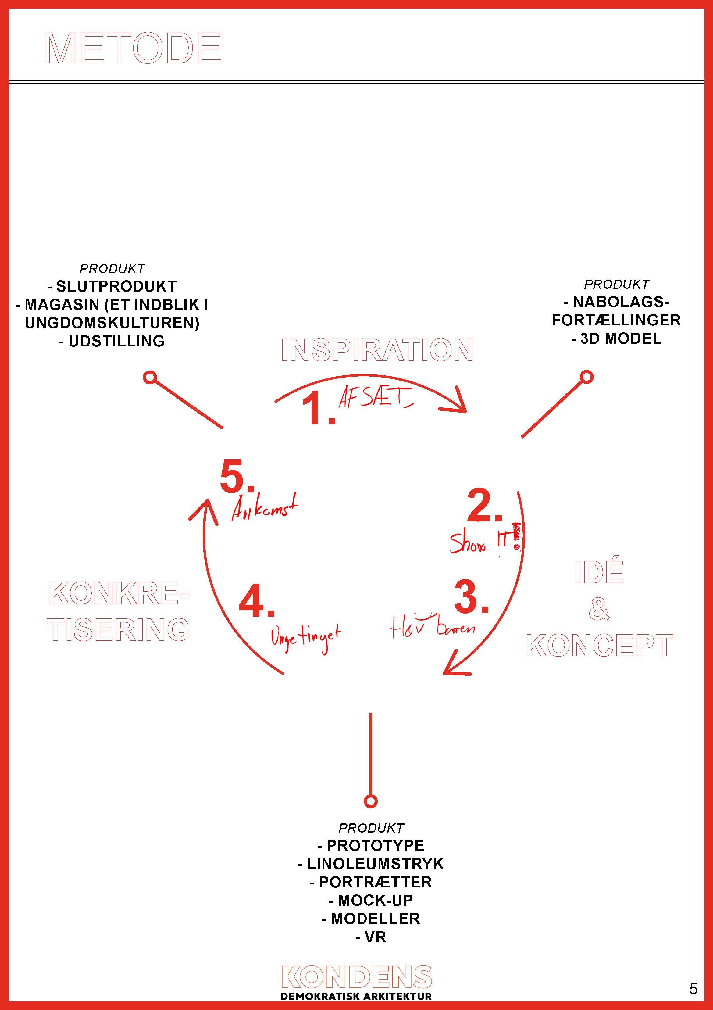 181109_Forslag til proces om Ungeklyngen_KondensArkitekter_Side_05.jpg