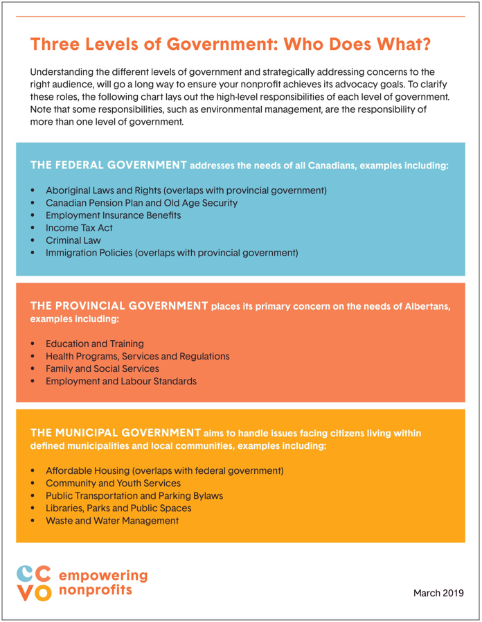 Three Levels of Government: Who Does What?  MARCH 2019
