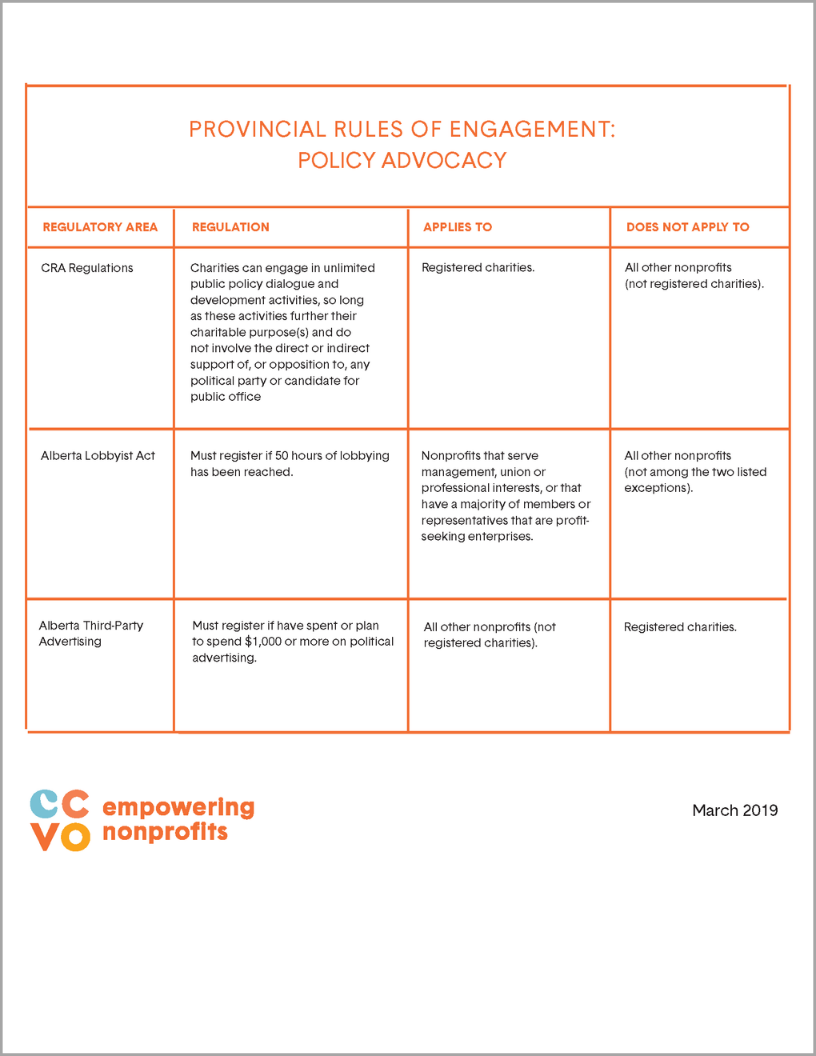 Provincial Rules of Engagement: Policy Advocacy  MARCH 2019