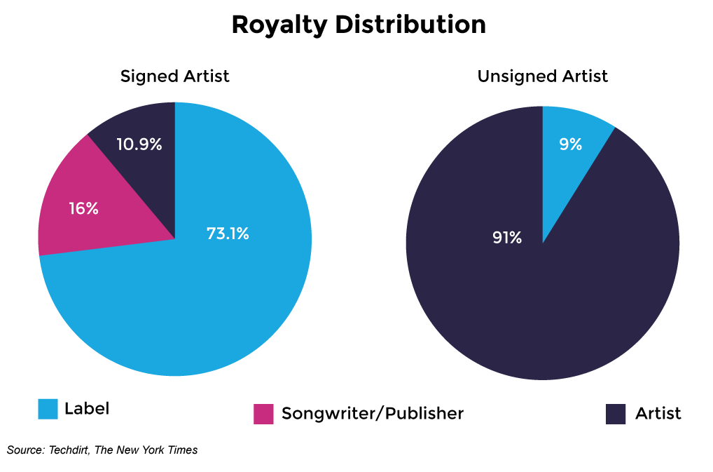 royalty-distribution-signed-vs-unsigned-artists.png