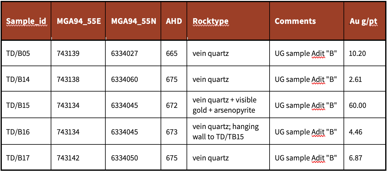 Table 2 – Located rock chip data (previously announced, see ASX 25/11/2019)