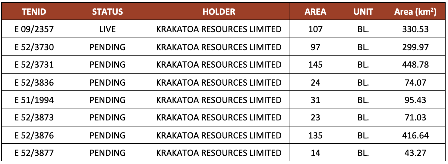 Table 1.  Krakatoa Resources Mt Clere Project (100% subject to grant)