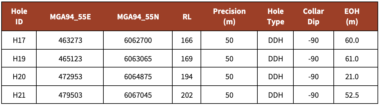 Table 1 . Geological Survey Drilling – Rand, Collar details.