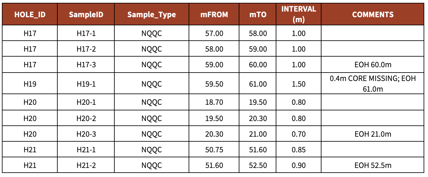 Table 2 . Sampled intervals GSNSW Diamond core holes